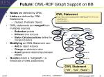 future owl rdf graph support on bb
