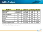 mysql products