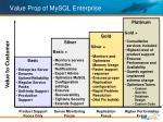 value prop of mysql enterprise