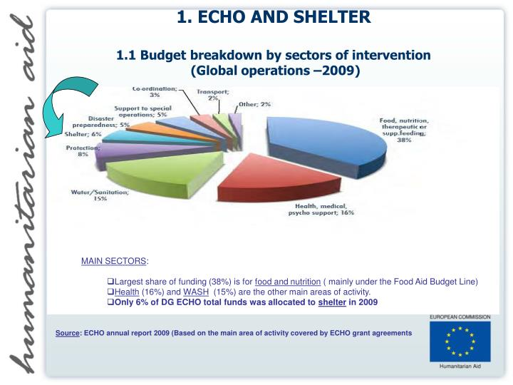 1 echo and shelter 1 1 budget breakdown by sectors of intervention global operations 2009