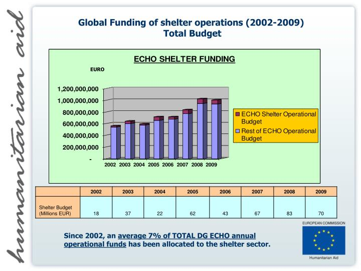 Global Funding of shelter operations (2002-2009)