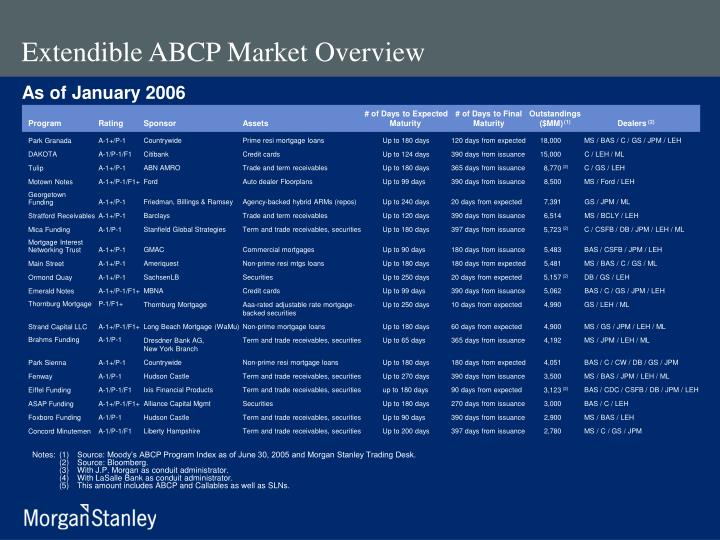 Extendible ABCP Market Overview
