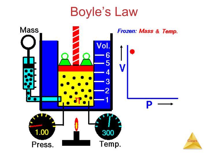 Boyle's Law
