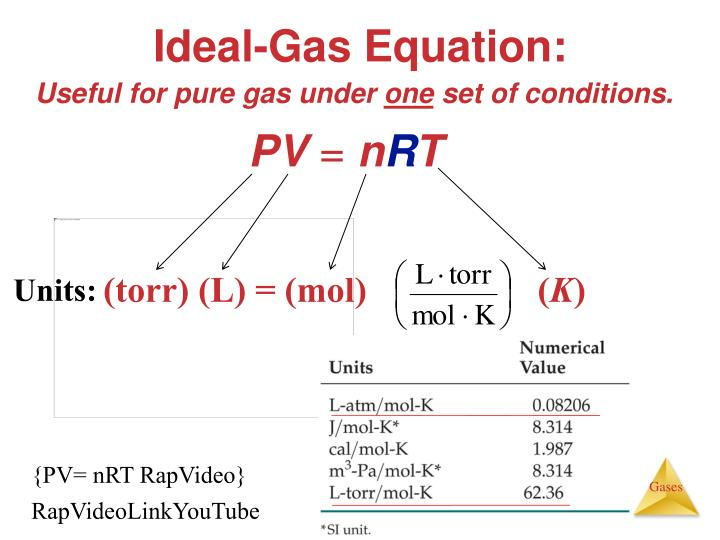 Ideal-Gas Equation: