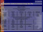 cointegration relations between crngr bzr pix