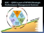ksu qms is part of spms strategic performance management system