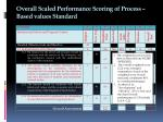 overall scaled performance scoring of process based values standard