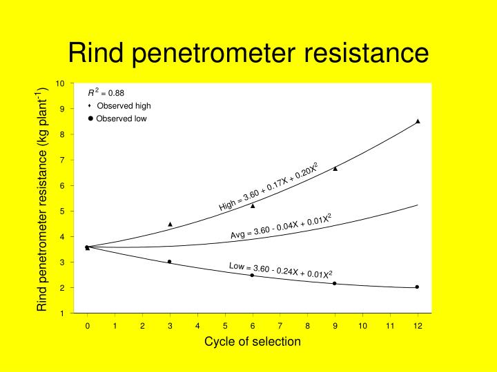 Rind penetrometer resistance