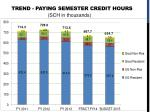 trend paying semester credit hours