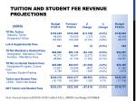 tuition and student fee revenue projections