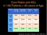 cure rates and aes in 146 patients 65 years of age