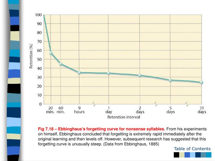 Fig 7.18 – Ebbinghaus's forgetting curve for nonsense syllables.