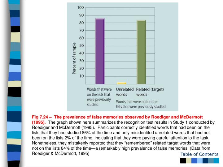Fig 7.24 –  The prevalence of false memories observed by Roediger and McDermott (1995).