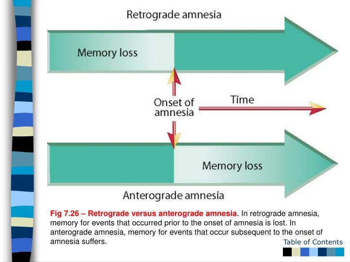 Fig 7.26 – Retrograde versus anterograde amnesia