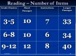 reading number of items