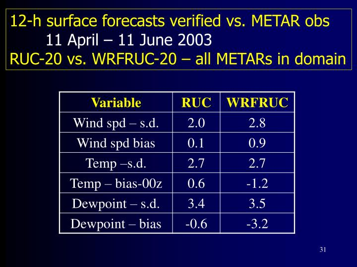12-h surface forecasts verified vs. METAR obs