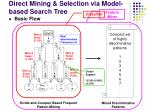 direct mining selection via model based search tree
