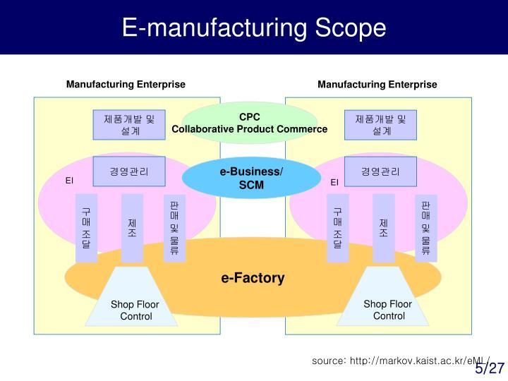 E-manufacturing Scope