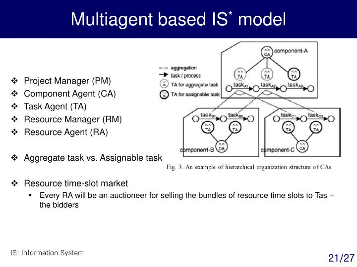 Multiagent based IS