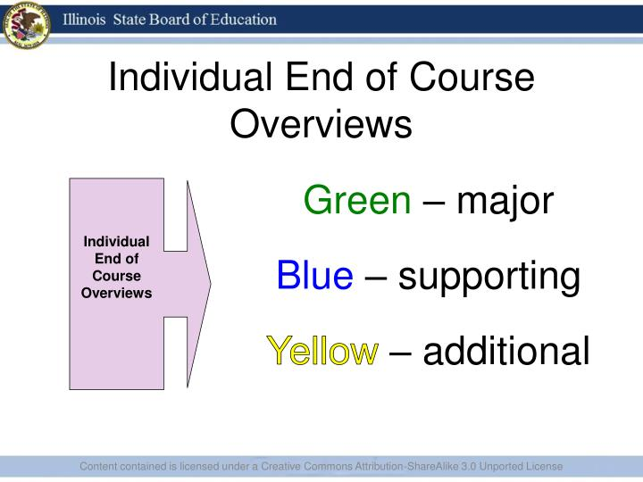 Individual End of Course Overviews