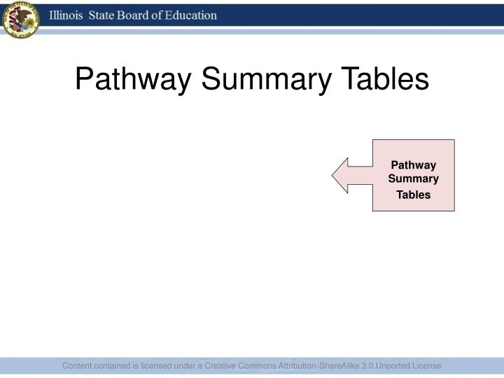 Pathway Summary Tables