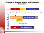 integrated undergraduate and graduate education
