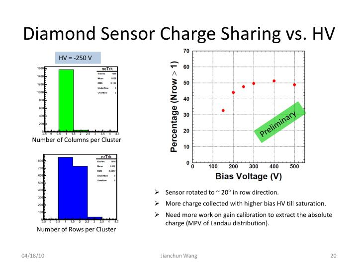Diamond Sensor Charge Sharing vs. HV