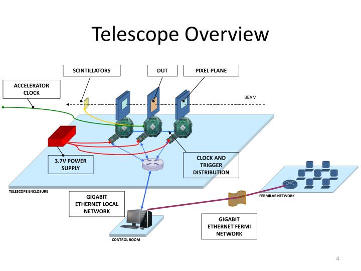 Telescope Overview