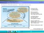 enterprise modernization solution overview