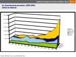 al exportaciones pecuarias 1990 2004 miles de d lares