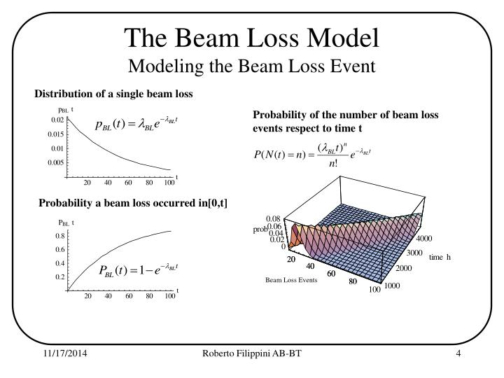 The Beam Loss Model