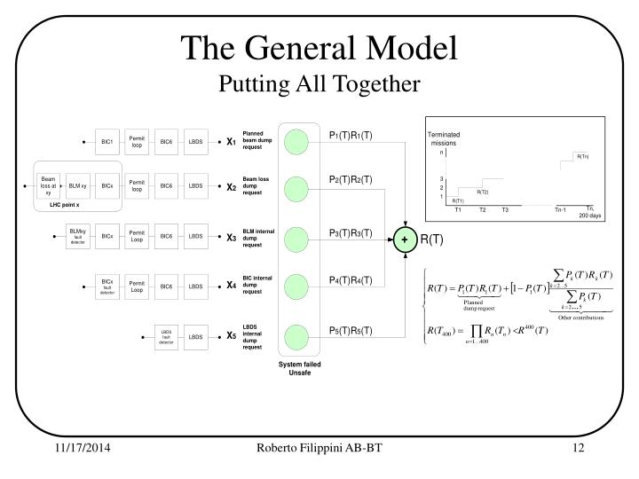 The General Model