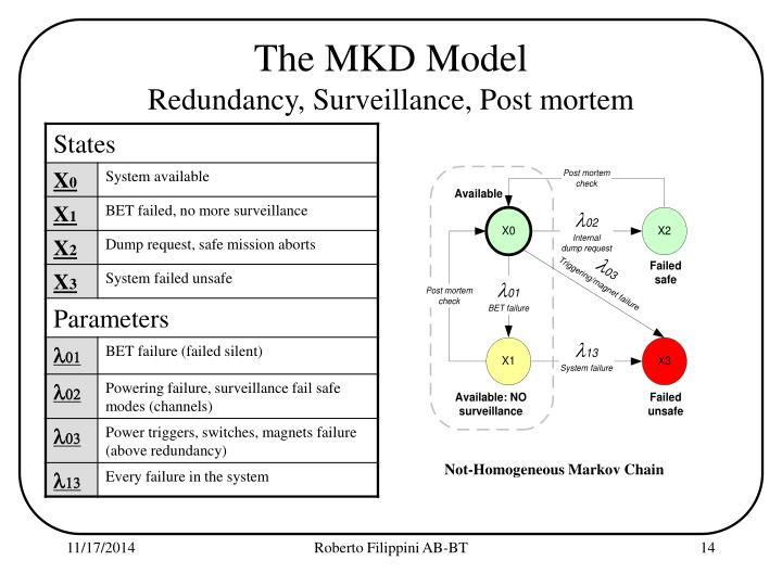 The MKD Model