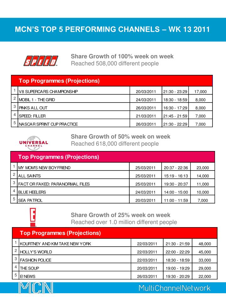 mcn s top 5 performing channels wk 13 2011 n.