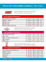 mcn s top 5 performing channels wk 13 2011