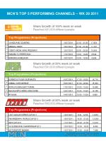 mcn s top 5 performing channels wk 29 2011