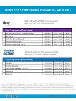 mcn s top 5 performing channels wk 29 20111