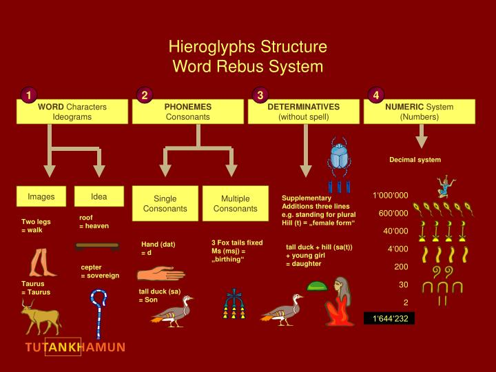 hieroglyphs structure word rebus system n.