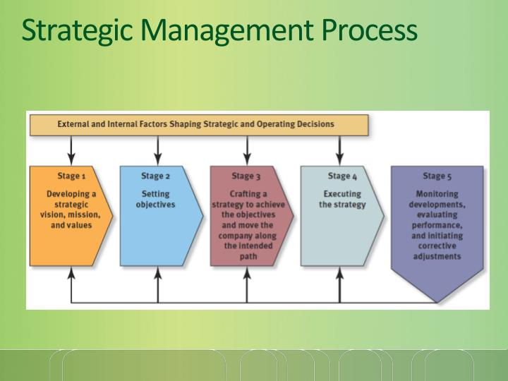 strategic management and time based strategies Understand what strategy actually is and learn about more than 75 core strategy tools used by business leaders  time management  value-based management.