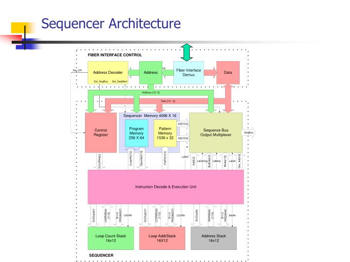Sequencer Architecture