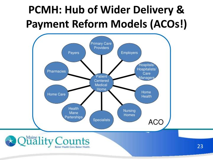 PCMH: Hub of Wider Delivery & Payment Reform Models (ACOs!)