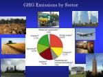 ghg emissions by sector