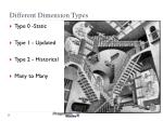 different dimension types
