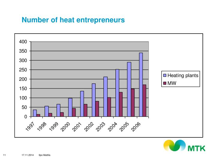 Number of heat entrepreneurs