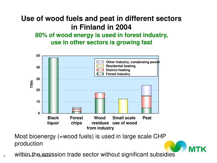 Use of wood fuels and peat in different sectors