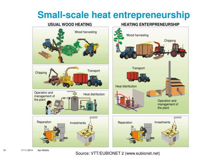 Small-scale heat entrepreneurship