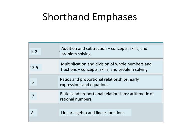 Shorthand Emphases