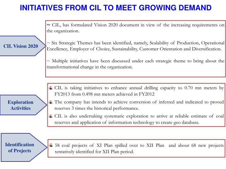 INITIATIVES FROM CIL TO MEET GROWING DEMAND