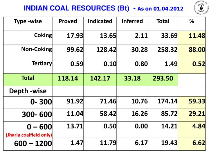 INDIAN COAL RESOURCES (Bt)  -