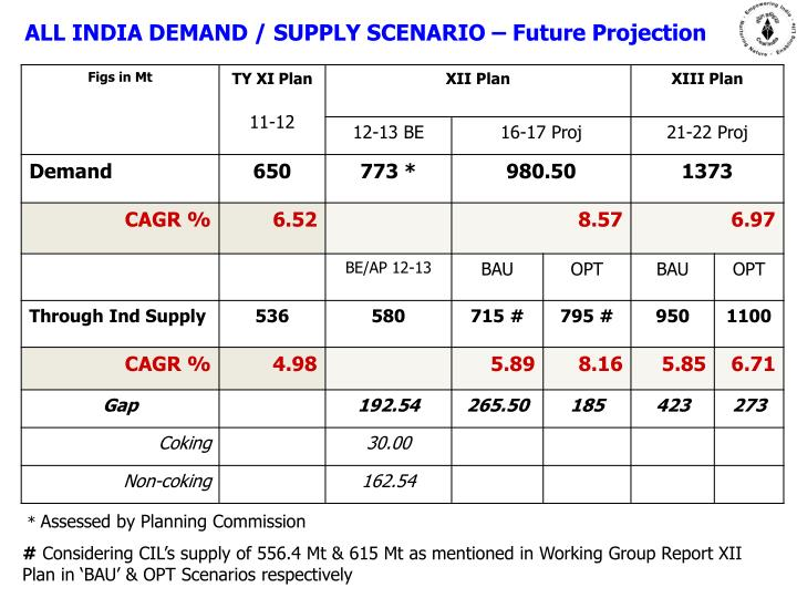 ALL INDIA DEMAND / SUPPLY SCENARIO – Future Projection